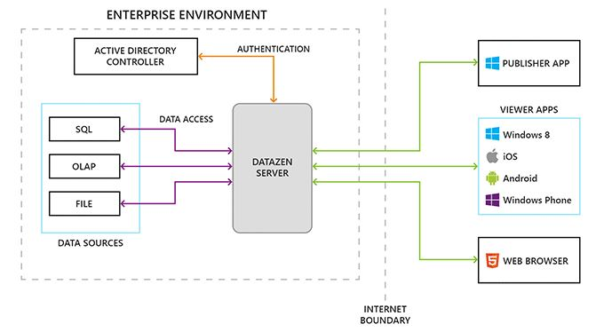 DataZenArchitecture