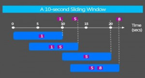 SlidingWindows