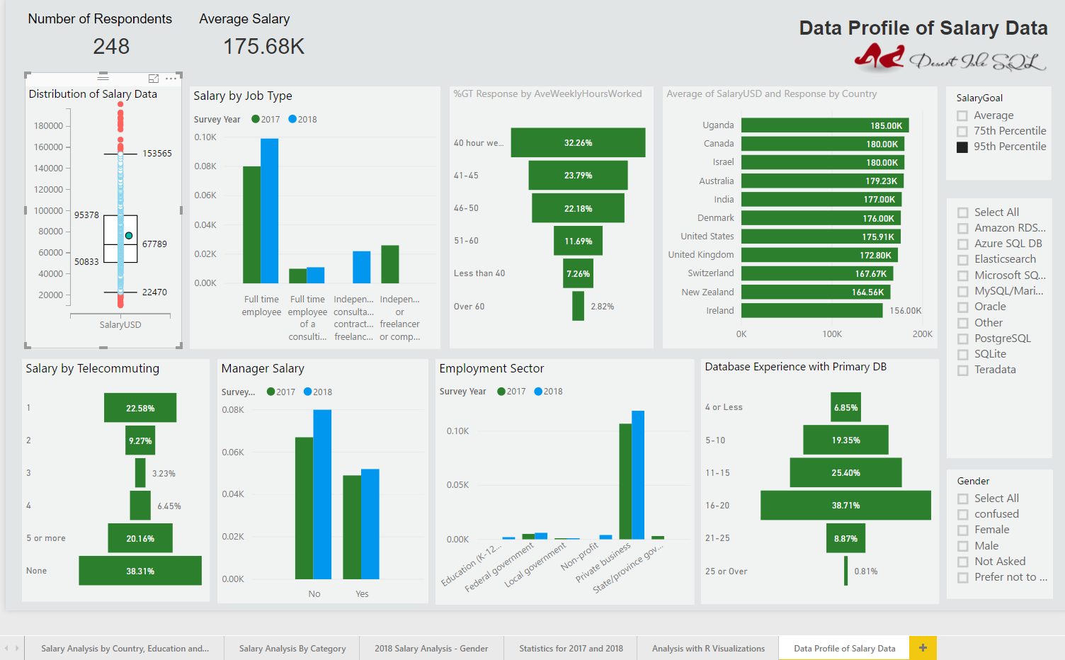 Analyzing Salary Data With Power Bi And R Part 2