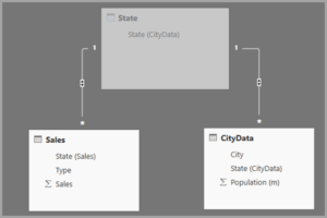 Many to Many and Composite Modeling Power BI |