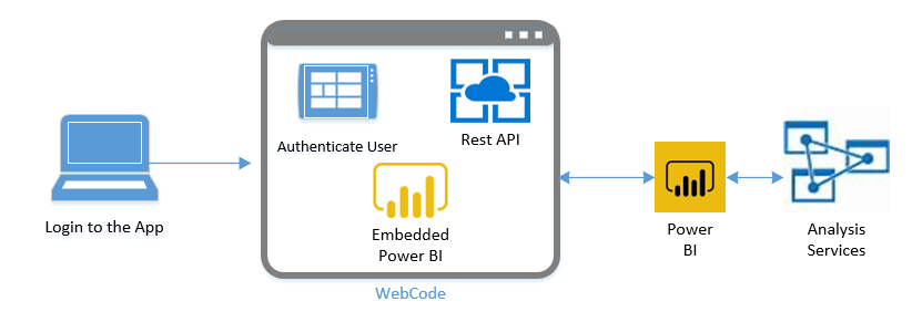 Power Biembedded on User Authentication Diagram